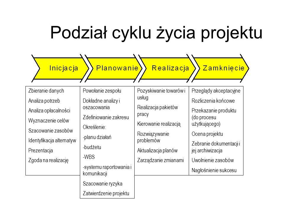 Podział cyklu życia projektu Zbieranie danych Analiza potrzeb Analiza opłacalności Wyznaczenie celów Szacowanie zasobów Identyfikacja alternatyw Preze