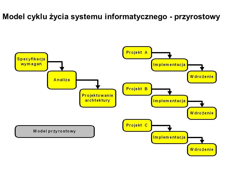 Model cyklu życia systemu informatycznego - przyrostowy