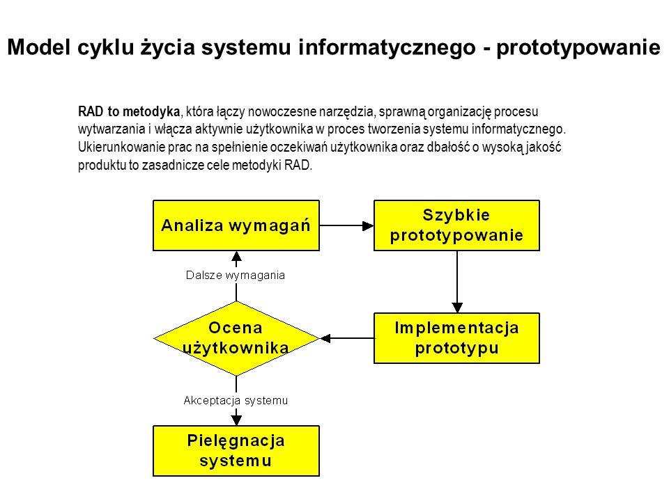 Model cyklu życia systemu informatycznego - prototypowanie RAD to metodyka, która łączy nowoczesne narzędzia, sprawną organizację procesu wytwarzania
