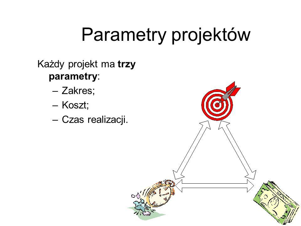 Każdy projekt ma trzy parametry: –Zakres; –Koszt; –Czas realizacji. Parametry projektów