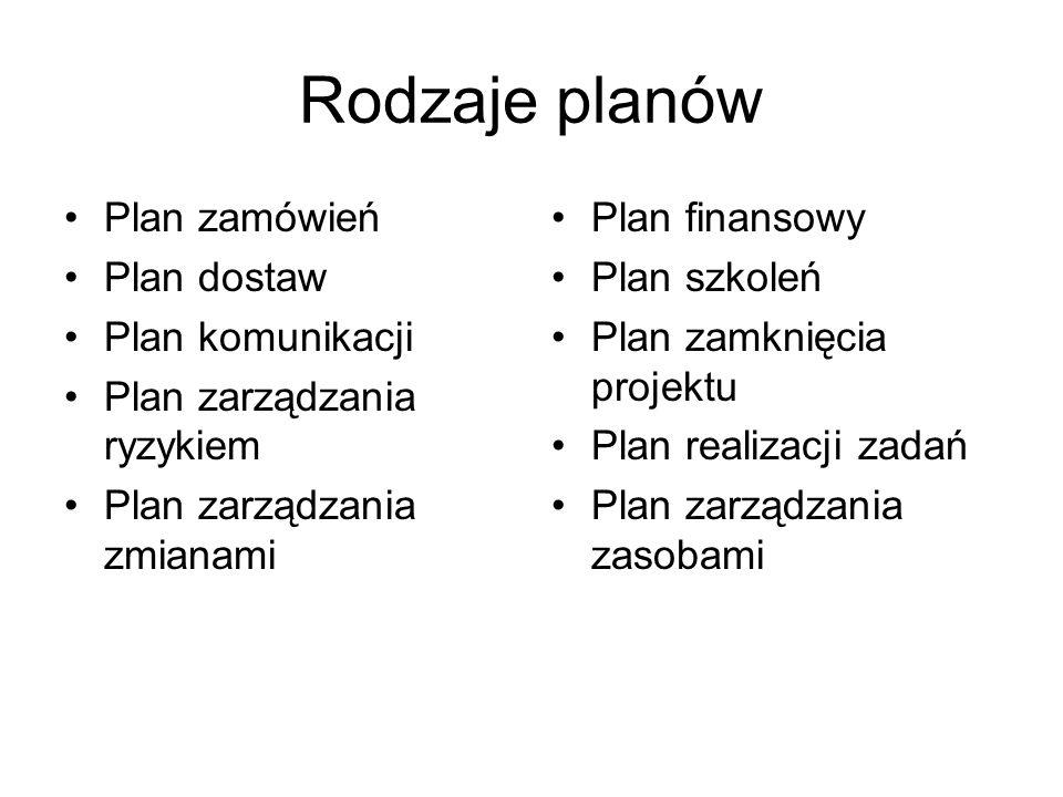Rodzaje planów Plan zamówień Plan dostaw Plan komunikacji Plan zarządzania ryzykiem Plan zarządzania zmianami Plan finansowy Plan szkoleń Plan zamknię