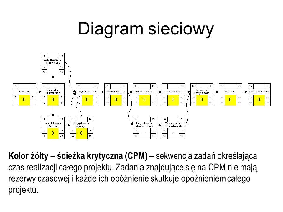 Diagram sieciowy Kolor żółty – ścieżka krytyczna (CPM) – sekwencja zadań określająca czas realizacji całego projektu. Zadania znajdujące się na CPM ni