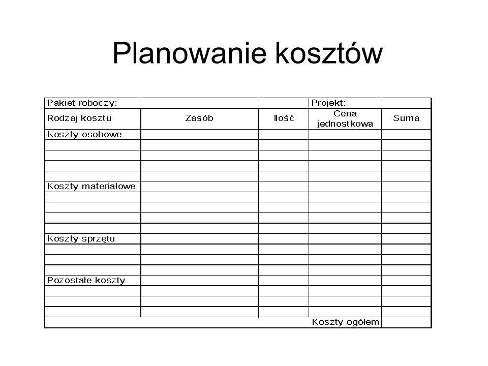 Planowanie kosztów