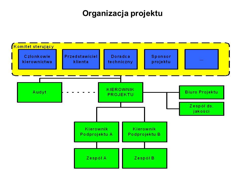 Estymacja to ilościowe oszacowanie nieznanych parametrów projektu, niezbędnych do planowania Do estymacji wykorzystujemy estymatory – są to zwykłe wzory, przedstawiające relacje między pewnymi wielkościami Wyniki estymacji (estymaty) są wielkościami obciążonymi niepewnością – błędami oszacowania Błędy estymacji ujawniają się dopiero podczas realizacji projektu (ocena expost) Źródła błędów estymacji: –Błędne założenia dotyczące zasobów i zakresu prac –Niewłaściwa metoda estymacji i błędy proceduralne –Nieprzewidziane okoliczności (złe zarządzanie ryzykiem) –Istotne zmiany w projekcie –Brak dostatecznych danych historycznych Estymacja w procesie planowania