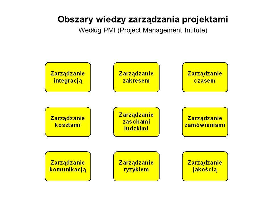 Obszary wiedzy zarządzania projektami Według PMI (Project Management Intitute)