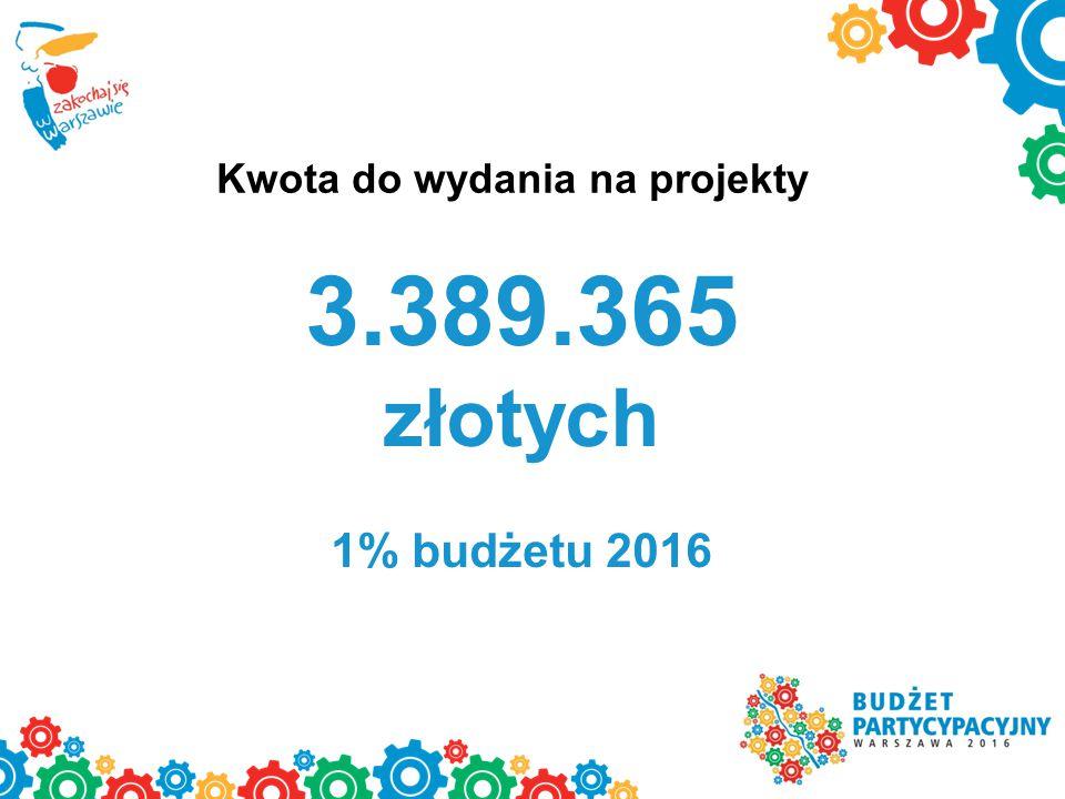 Kwota do wydania na projekty 3.389.365 złotych 1% budżetu 2016