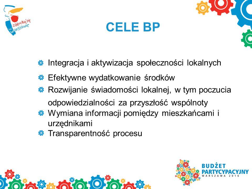 CELE BP Integracja i aktywizacja społeczności lokalnych Efektywne wydatkowanie środków Rozwijanie świadomości lokalnej, w tym poczucia odpowiedzialności za przyszłość wspólnoty Wymiana informacji pomiędzy mieszkańcami i urzędnikami Transparentność procesu