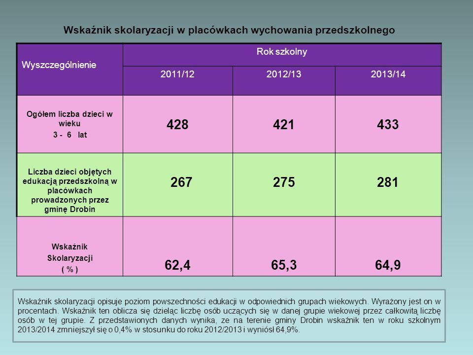 Wyszczególnienie Rok szkolny 2011/122012/132013/14 Ogółem liczba dzieci w wieku 3 - 6 lat 428421433 Liczba dzieci objętych edukacją przedszkolną w placówkach prowadzonych przez gminę Drobin 267275281 Wskaźnik Skolaryzacji ( % ) 62,465,364,9 Wskaźnik skolaryzacji w placówkach wychowania przedszkolnego Wskaźnik skolaryzacji opisuje poziom powszechności edukacji w odpowiednich grupach wiekowych.
