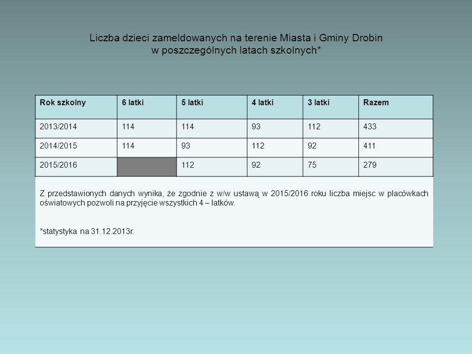 Liczba dzieci zameldowanych na terenie Miasta i Gminy Drobin w poszczególnych latach szkolnych* Rok szkolny6 latki5 latki4 latki3 latkiRazem 2013/2014114 93112433 2014/20151149311292411 2015/20161129275279 Z przedstawionych danych wynika, że zgodnie z w/w ustawą w 2015/2016 roku liczba miejsc w placówkach oświatowych pozwoli na przyjęcie wszystkich 4 – latków.