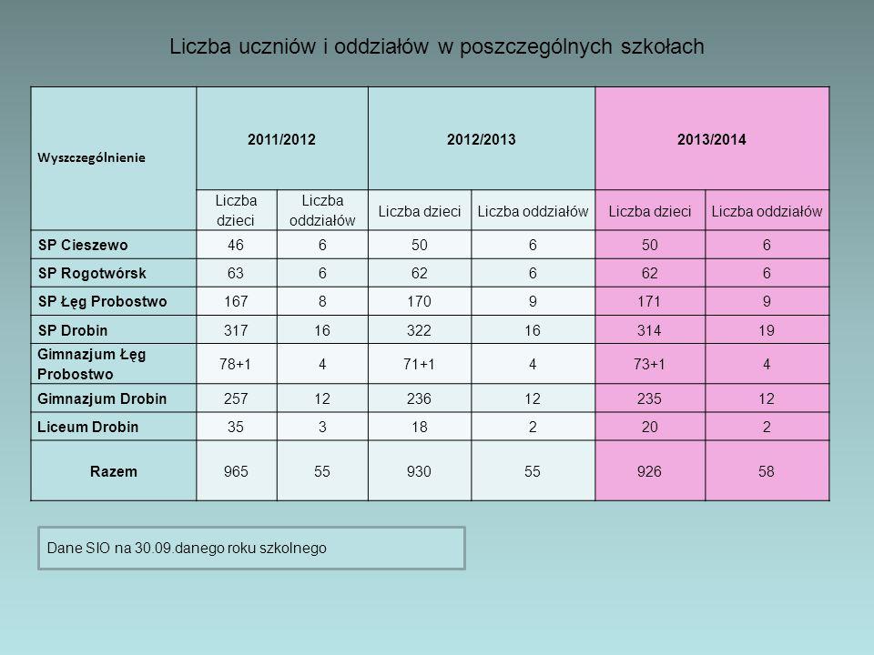 Liczba uczniów i oddziałów w poszczególnych szkołach Wyszczególnienie 2011/20122012/20132013/2014 Liczba dzieci Liczba oddziałów Liczba dzieciLiczba o