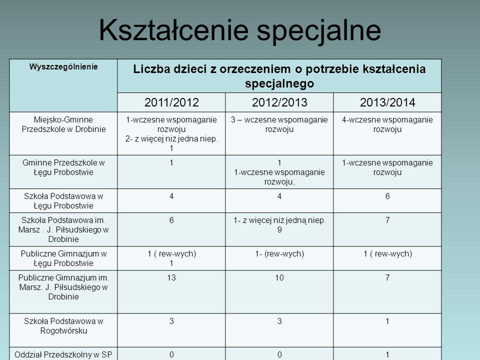 Kształcenie specjalne Wyszczególnienie Liczba dzieci z orzeczeniem o potrzebie kształcenia specjalnego 2011/20122012/20132013/2014 Miejsko-Gminne Prze