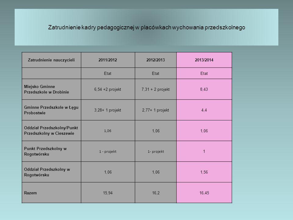 Zatrudnienie kadry pedagogicznej w placówkach wychowania przedszkolnego Zatrudnienie nauczycieli2011/20122012/20132013/2014 Etat Miejsko Gminne Przedszkole w Drobinie 6,54 +2 projekt7,31 + 2 projekt8,43 Gminne Przedszkole w Łęgu Probostwie 3,28+ 1 projekt2,77+ 1 projekt4,4 Oddział Przedszkolny/Punkt Przedszkolny w Cieszewie 1,06 Punkt Przedszkolny w Rogotwórsku 1 - projekt 1 Oddział Przedszkolny w Rogotwórsku 1,06 1,56 Razem15,9416,216,45