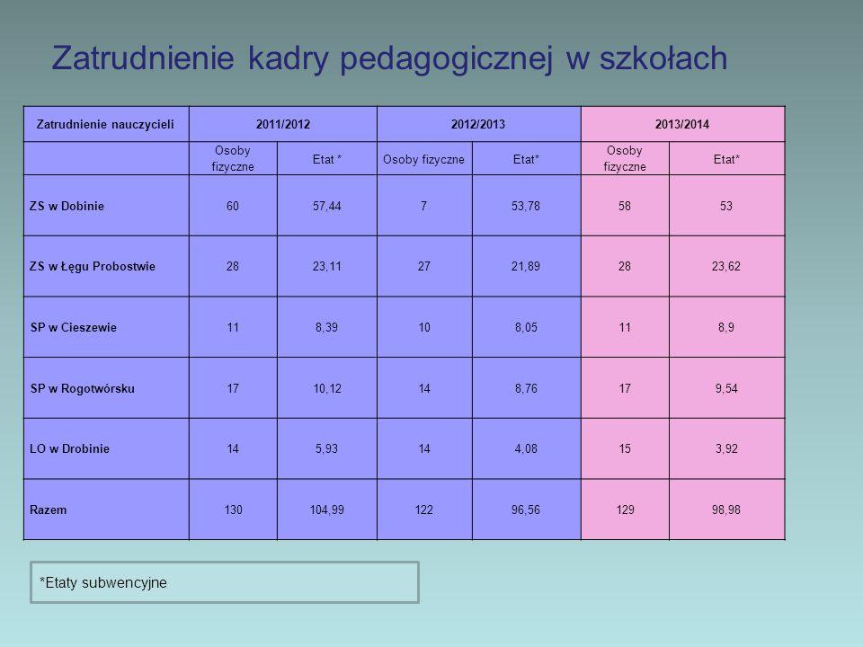 Zatrudnienie kadry pedagogicznej w szkołach Zatrudnienie nauczycieli2011/20122012/20132013/2014 Osoby fizyczne Etat *Osoby fizyczneEtat* Osoby fizyczn