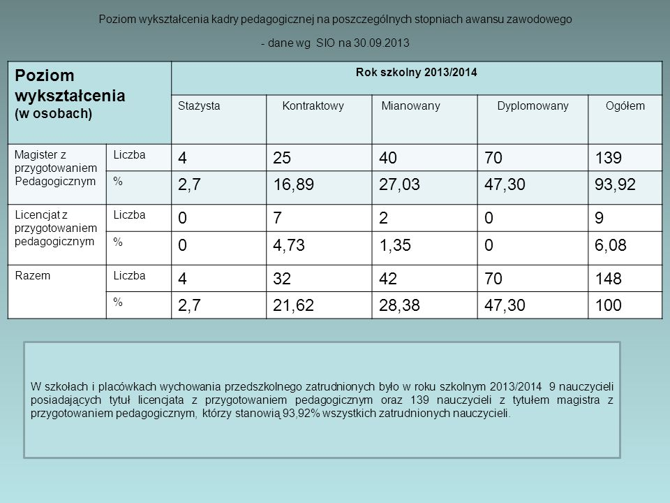 Poziom wykształcenia kadry pedagogicznej na poszczególnych stopniach awansu zawodowego - dane wg SIO na 30.09.2013 Poziom wykształcenia (w osobach) Rok szkolny 2013/2014 Stażysta Kontraktowy MianowanyDyplomowanyOgółem Magister z przygotowaniem Pedagogicznym Liczba 4254070139 % 2,716,8927,0347,3093,92 Licencjat z przygotowaniem pedagogicznym Liczba 07209 % 04,731,3506,08 RazemLiczba 4324270148 % 2,721,6228,3847,30100 W szkołach i placówkach wychowania przedszkolnego zatrudnionych było w roku szkolnym 2013/2014 9 nauczycieli posiadających tytuł licencjata z przygotowaniem pedagogicznym oraz 139 nauczycieli z tytułem magistra z przygotowaniem pedagogicznym, którzy stanowią 93,92% wszystkich zatrudnionych nauczycieli.
