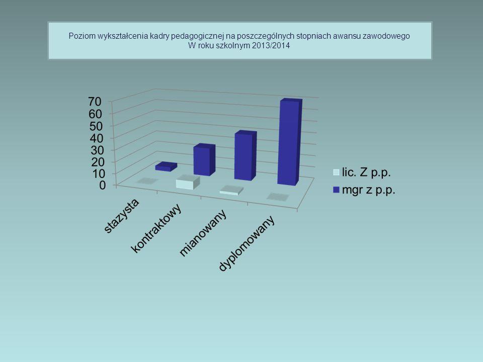 Poziom wykształcenia kadry pedagogicznej na poszczególnych stopniach awansu zawodowego W roku szkolnym 2013/2014