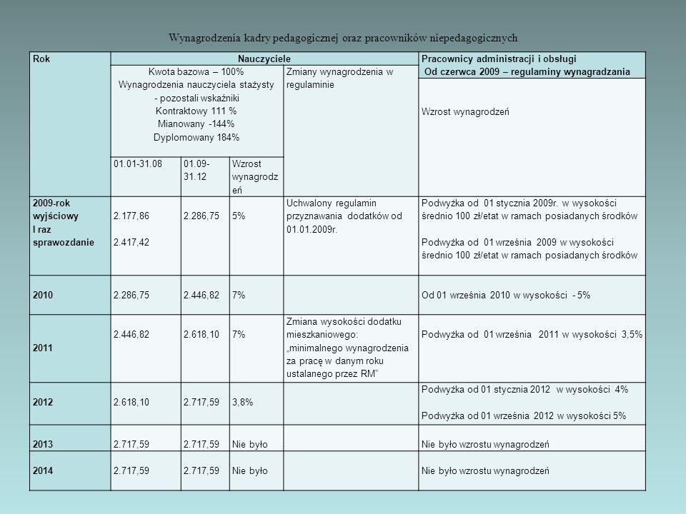 Wynagrodzenia kadry pedagogicznej oraz pracowników niepedagogicznych RokNauczyciele Pracownicy administracji i obsługi Od czerwca 2009 – regulaminy wy