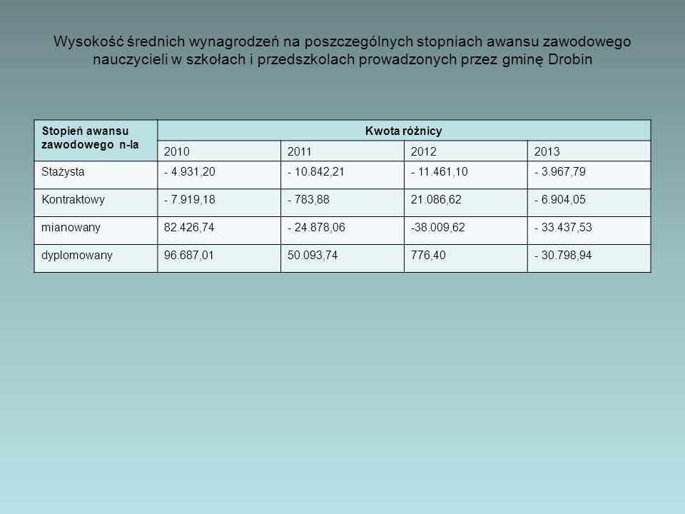 Wysokość średnich wynagrodzeń na poszczególnych stopniach awansu zawodowego nauczycieli w szkołach i przedszkolach prowadzonych przez gminę Drobin Stopień awansu zawodowego n-la Kwota różnicy 2010201120122013 Stażysta- 4.931,20- 10.842,21- 11.461,10- 3.967,79 Kontraktowy- 7.919,18- 783,8821.086,62- 6.904,05 mianowany82.426,74- 24.878,06-38.009,62- 33.437,53 dyplomowany96.687,0150.093,74776,40- 30.798,94