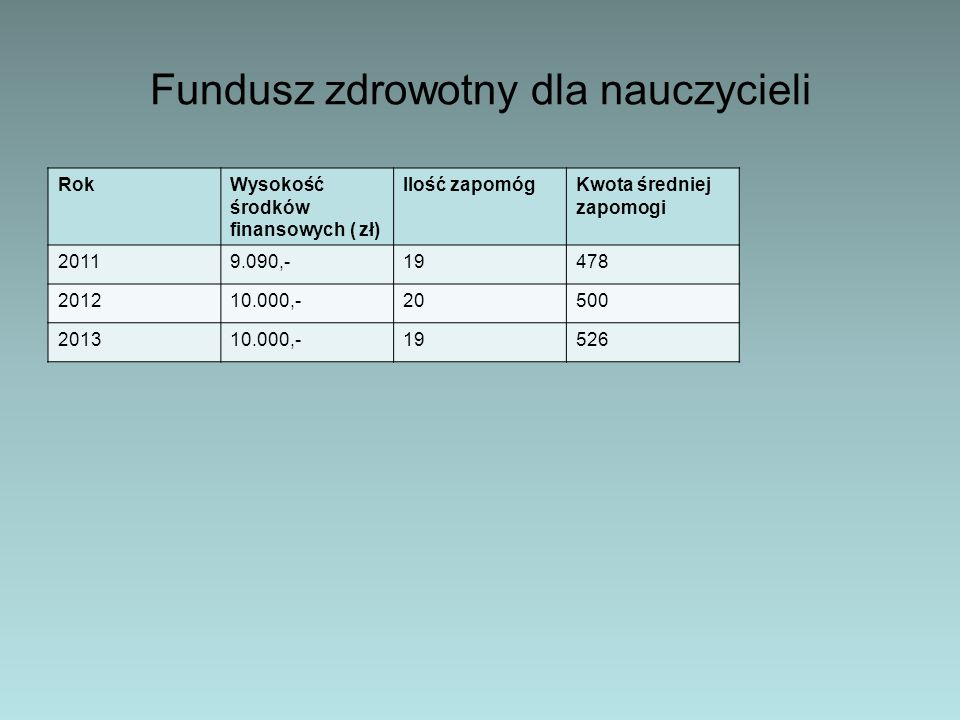 Fundusz zdrowotny dla nauczycieli RokWysokość środków finansowych ( zł) Ilość zapomógKwota średniej zapomogi 20119.090,-19478 201210.000,-20500 201310.000,-19526