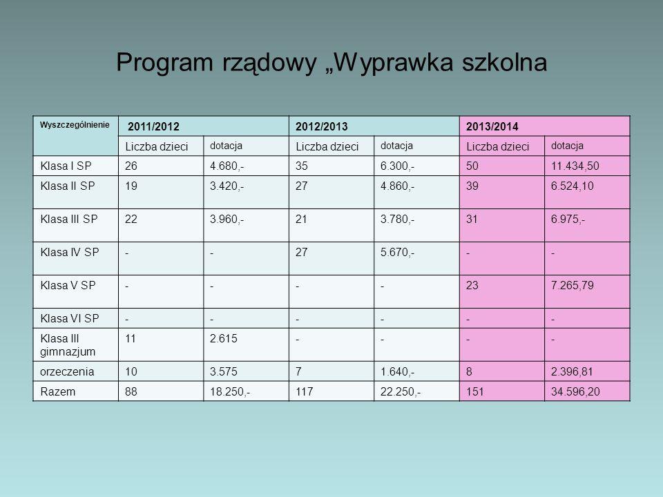 """Program rządowy """"Wyprawka szkolna Wyszczególnienie 2011/20122012/20132013/2014 Liczba dzieci dotacja Liczba dzieci dotacja Liczba dzieci dotacja Klasa"""