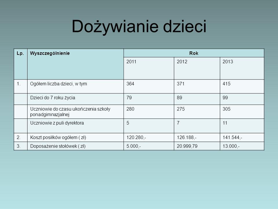 Dożywianie dzieci Lp.WyszczególnienieRok 201120122013 1.Ogółem liczba dzieci, w tym364371415 Dzieci do 7 roku życia798999 Uczniowie do czasu ukończeni