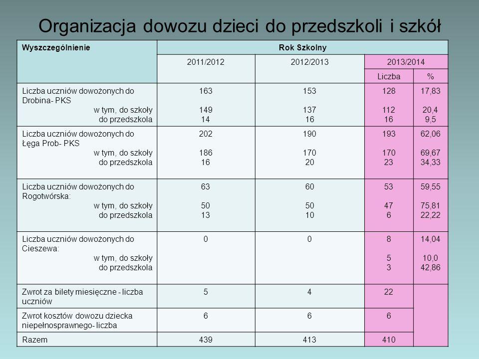 Organizacja dowozu dzieci do przedszkoli i szkół WyszczególnienieRok Szkolny 2011/20122012/20132013/2014 Liczba% Liczba uczniów dowożonych do Drobina-