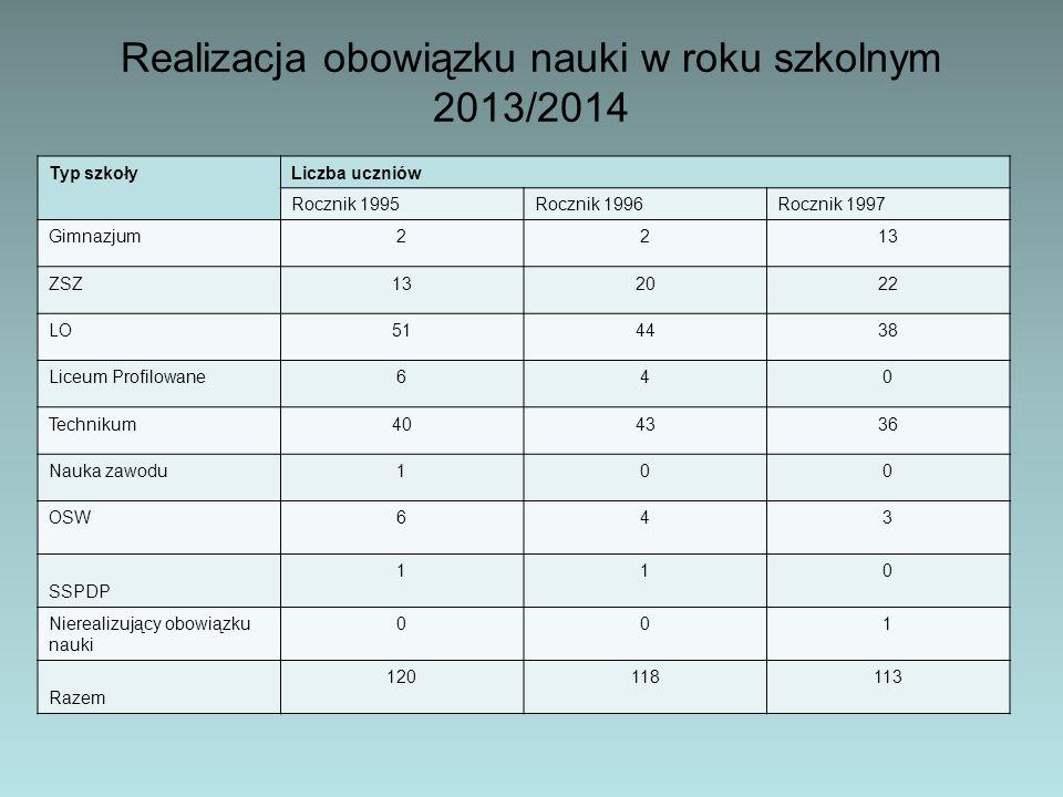 Realizacja obowiązku nauki w roku szkolnym 2013/2014 Typ szkołyLiczba uczniów Rocznik 1995Rocznik 1996Rocznik 1997 Gimnazjum2213 ZSZ132022 LO514438 Li