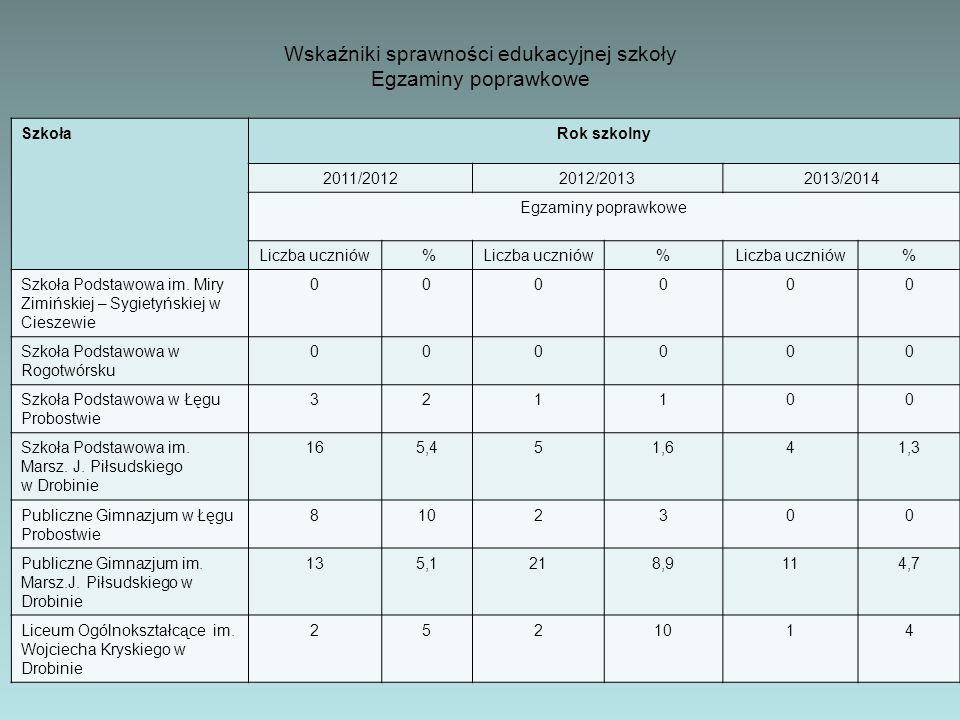 SzkołaRok szkolny 2011/20122012/20132013/2014 Egzaminy poprawkowe Liczba uczniów % % % Szkoła Podstawowa im. Miry Zimińskiej – Sygietyńskiej w Cieszew