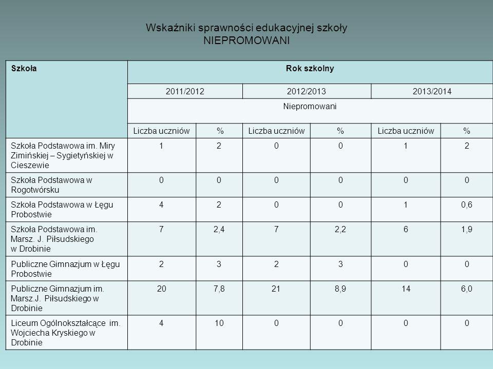 SzkołaRok szkolny 2011/20122012/20132013/2014 Niepromowani Liczba uczniów % % % Szkoła Podstawowa im. Miry Zimińskiej – Sygietyńskiej w Cieszewie 1200