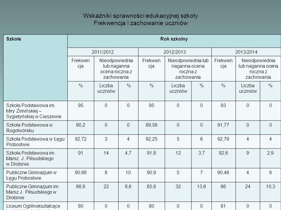 SzkołaRok szkolny 2011/20122012/20132013/2014 Frekwen cja Nieodpowiednia lub naganna ocena roczna z zachowania Frekwen cja Nieodpowiednia lub naganna