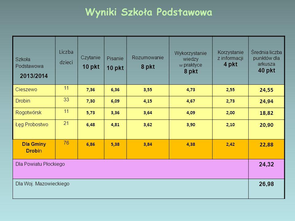 Szkoła Podstawowa 2013/2014 Liczba dzieci Czytanie 10 pkt Pisanie 10 pkt Rozumowanie 8 pkt Wykorzystanie wiedzy w praktyce 8 pkt Korzystanie z informa