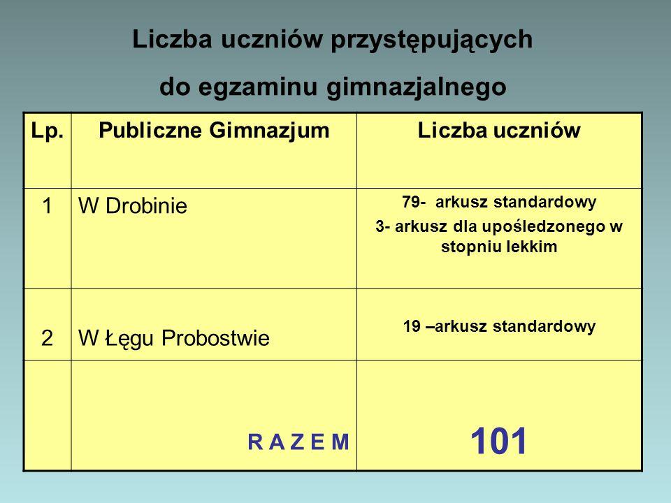 Liczba uczniów przystępujących do egzaminu gimnazjalnego w roku szkolnym 2013/2014 Lp.Publiczne GimnazjumLiczba uczniów 1W Drobinie 79- arkusz standar