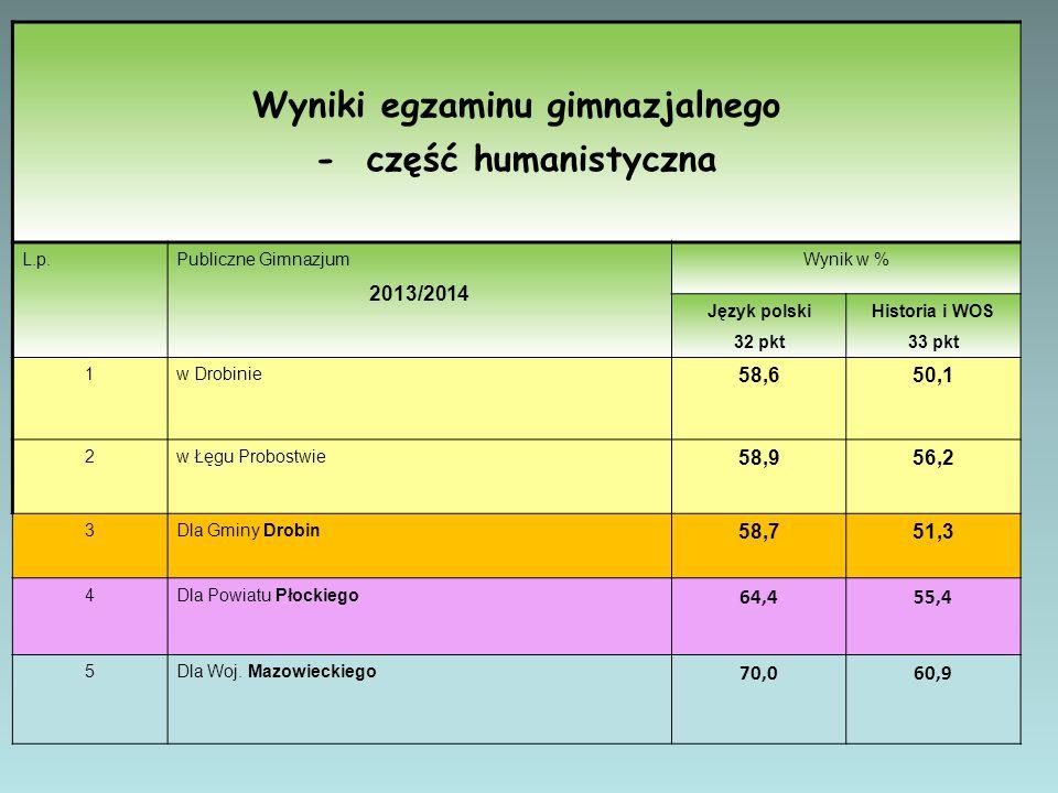 Wyniki egzaminu gimnazjalnego - część humanistyczna L.p.