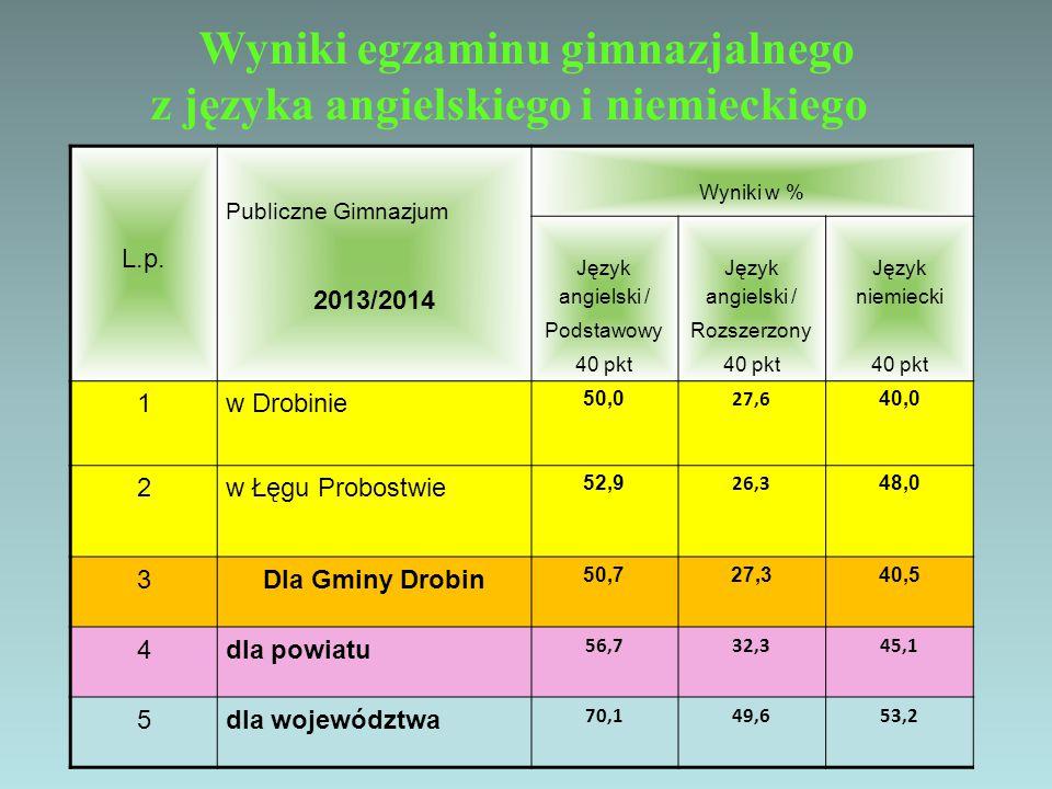 L.p. Publiczne Gimnazjum 2013/2014 Wyniki w % Język angielski / Podstawowy 40 pkt Język angielski / Rozszerzony 40 pkt Język niemiecki 40 pkt 1w Drobi