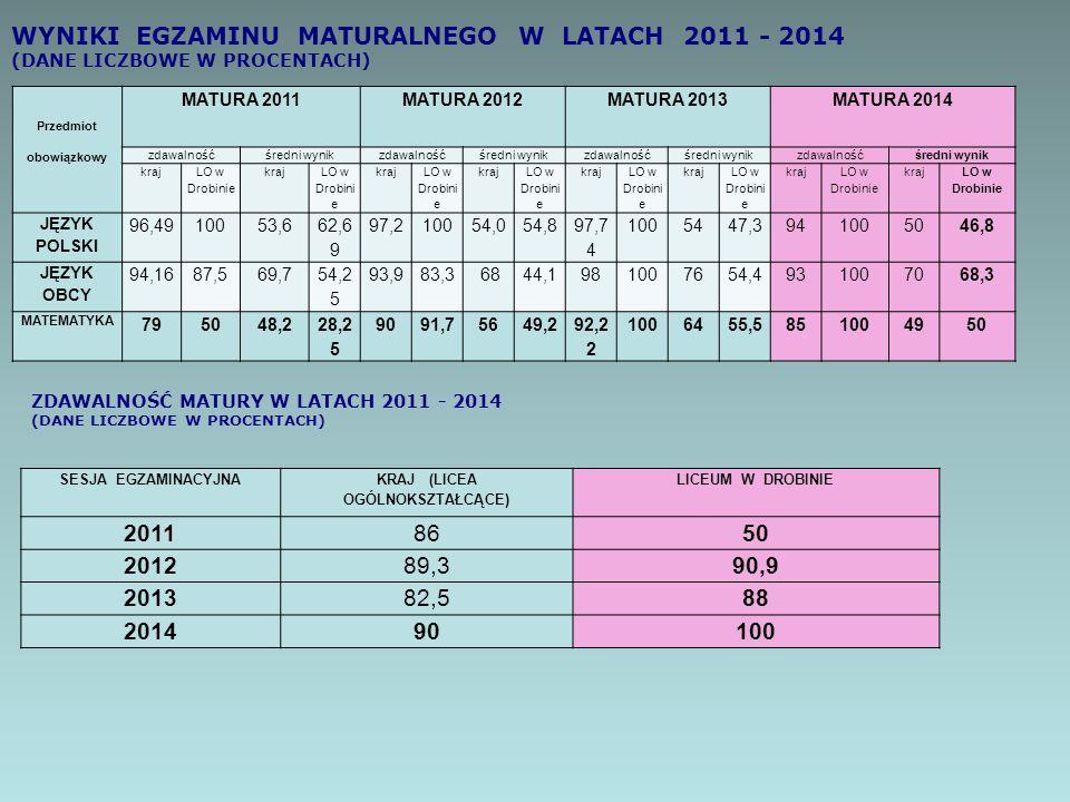 Przedmiot obowiązkowy MATURA 2011MATURA 2012MATURA 2013MATURA 2014 zdawalnośćśredni wynikzdawalnośćśredni wynikzdawalnośćśredni wynikzdawalnośćśredni
