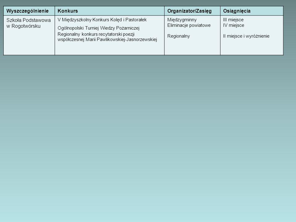 WyszczególnienieKonkursOrganizator/ZasięgOsiągnięcia Szkoła Podstawowa w Rogotwórsku V Międzyszkolny Konkurs Kolęd i Pastorałek Ogólnopolski Turniej W