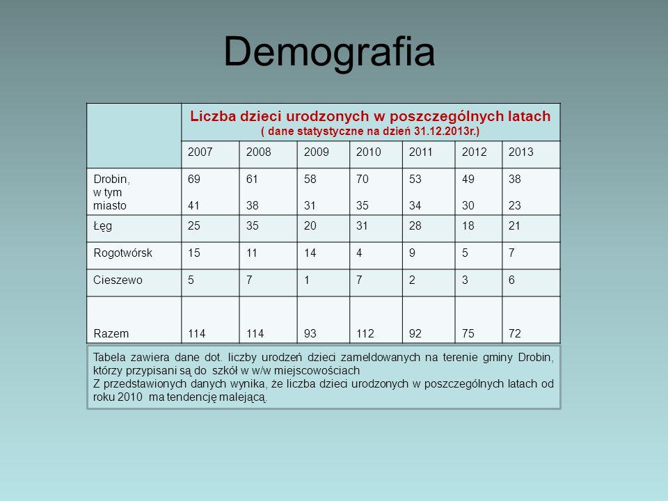 Demografia Liczba dzieci urodzonych w poszczególnych latach ( dane statystyczne na dzień 31.12.2013r.) 2007200820092010201120122013 Drobin, w tym mias