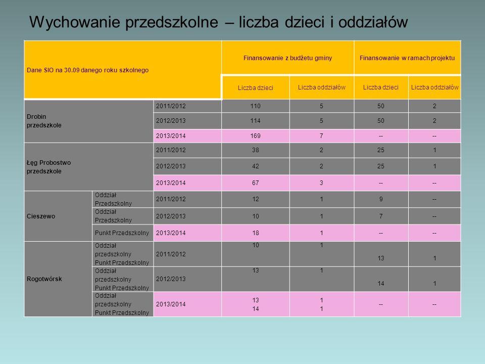 Wychowanie przedszkolne – liczba dzieci i oddziałów Dane SIO na 30.09 danego roku szkolnego Finansowanie z budżetu gminyFinansowanie w ramach projektu