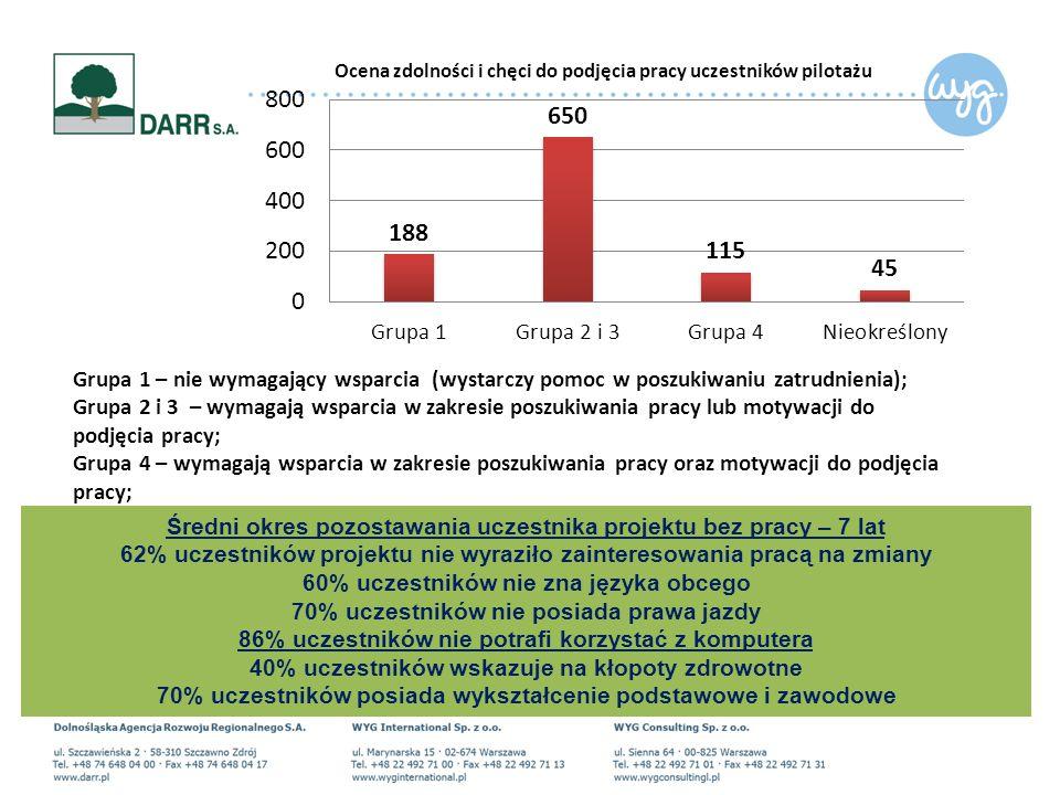 Grupa 1 – nie wymagający wsparcia (wystarczy pomoc w poszukiwaniu zatrudnienia); Grupa 2 i 3 – wymagają wsparcia w zakresie poszukiwania pracy lub motywacji do podjęcia pracy; Grupa 4 – wymagają wsparcia w zakresie poszukiwania pracy oraz motywacji do podjęcia pracy; Średni okres pozostawania uczestnika projektu bez pracy – 7 lat 62% uczestników projektu nie wyraziło zainteresowania pracą na zmiany 60% uczestników nie zna języka obcego 70% uczestników nie posiada prawa jazdy 86% uczestników nie potrafi korzystać z komputera 40% uczestników wskazuje na kłopoty zdrowotne 70% uczestników posiada wykształcenie podstawowe i zawodowe
