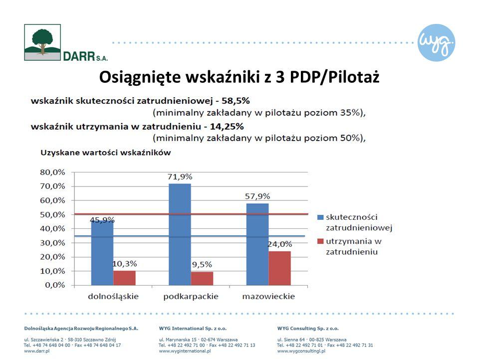 Osiągnięte wskaźniki z 3 PDP/Pilotaż