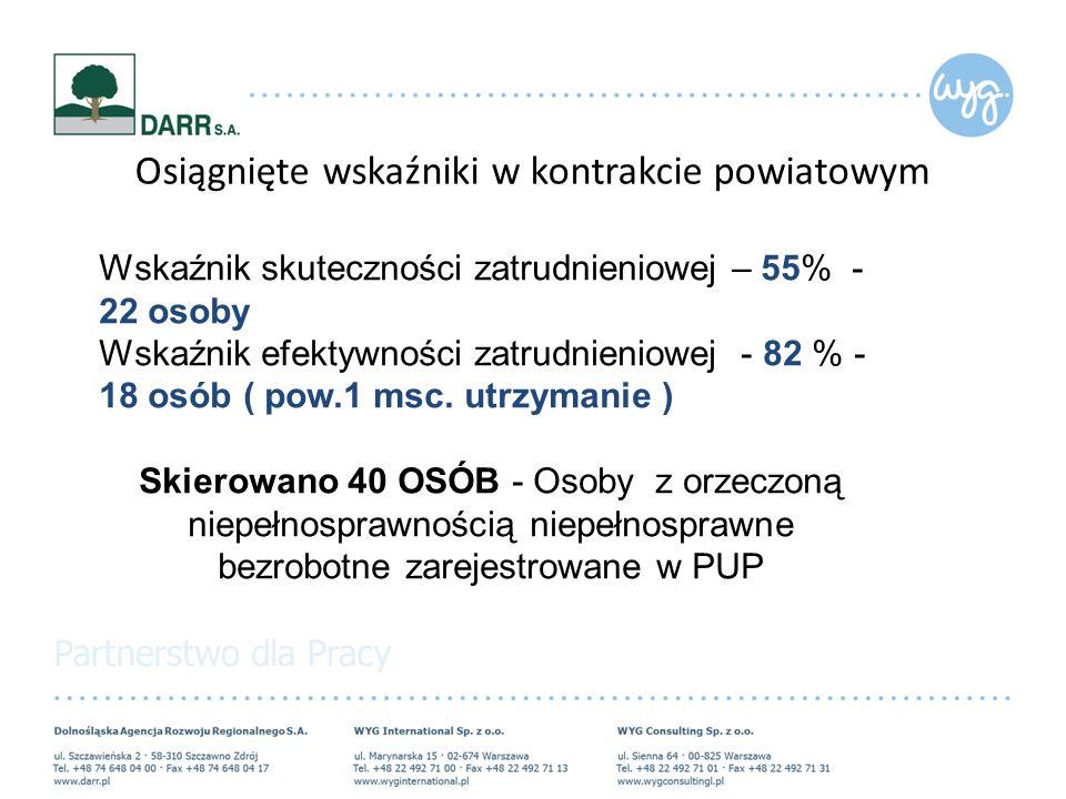 Osiągnięte wskaźniki w kontrakcie powiatowym Wskaźnik skuteczności zatrudnieniowej – 55% - 22 osoby Wskaźnik efektywności zatrudnieniowej - 82 % - 18 osób ( pow.1 msc.