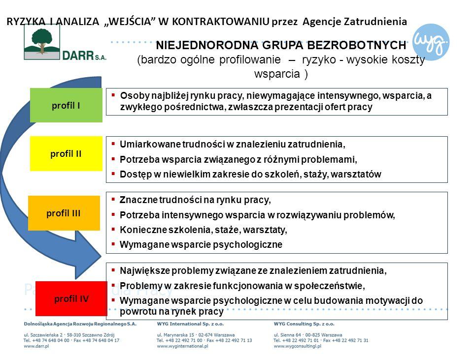 """ Osoby najbliżej rynku pracy, niewymagające intensywnego, wsparcia, a zwykłego pośrednictwa, zwłaszcza prezentacji ofert pracy profil I profil II profil III profil IV  Umiarkowane trudności w znalezieniu zatrudnienia,  Potrzeba wsparcia związanego z różnymi problemami,  Dostęp w niewielkim zakresie do szkoleń, staży, warsztatów  Znaczne trudności na rynku pracy,  Potrzeba intensywnego wsparcia w rozwiązywaniu problemów,  Konieczne szkolenia, staże, warsztaty,  Wymagane wsparcie psychologiczne  Największe problemy związane ze znalezieniem zatrudnienia,  Problemy w zakresie funkcjonowania w społeczeństwie,  Wymagane wsparcie psychologiczne w celu budowania motywacji do powrotu na rynek pracy NIEJEDNORODNA GRUPA BEZROBOTNYCH (bardzo ogólne profilowanie – ryzyko - wysokie koszty wsparcia ) RYZYKA I ANALIZA """"WEJŚCIA W KONTRAKTOWANIU przez Agencje Zatrudnienia"""