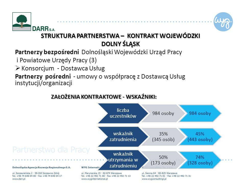 STRUKTURA PARTNERSTWA – KONTRAKT WOJEWÓDZKI DOLNY ŚLĄSK Partnerzy bezpośredni Dolnośląski Wojewódzki Urząd Pracy i Powiatowe Urzędy Pracy (3)  Konsorcjum - Dostawca Usług Partnerzy pośredni - umowy o współpracę z Dostawcą Usług instytucji/organizacji ZAŁOŻENIA KONTRAKTOWE - WSKAŹNIKI: liczba uczestników 984 osoby wskaźnik zatrudnienia 35% (345 osób) 45% (443 osoby) wskaźnik utrzymania w zatrudnieniu 50% (173 osoby) 74% (328 osoby)