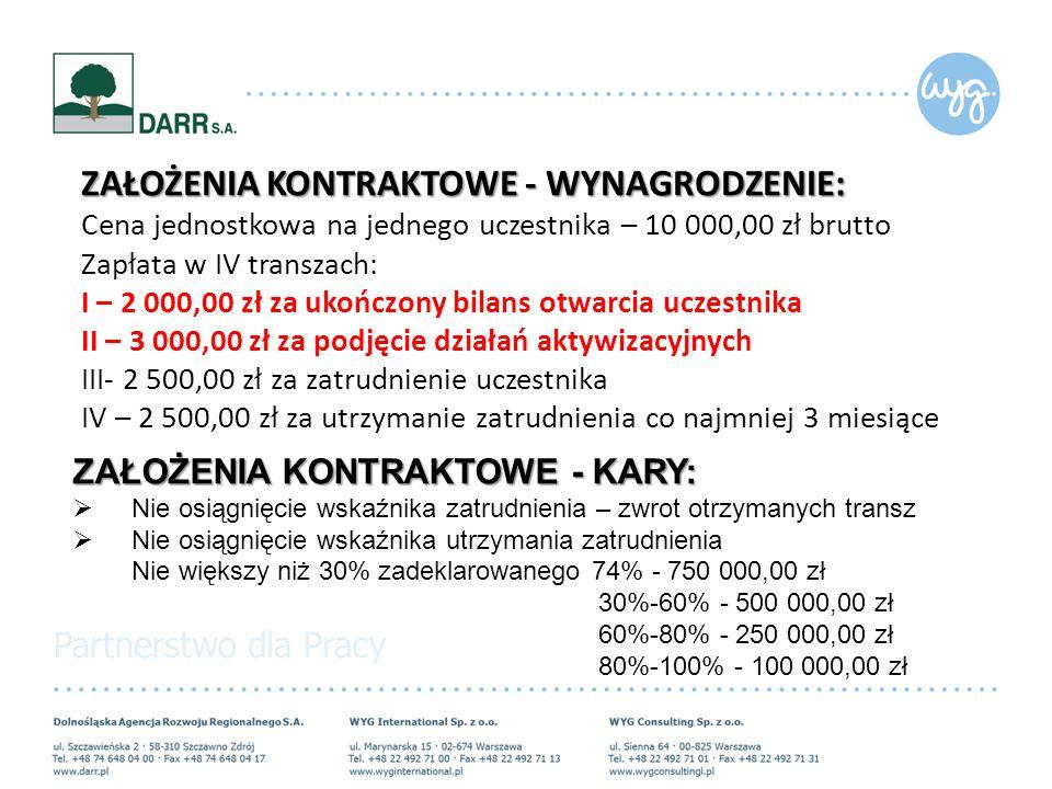 ZAŁOŻENIA KONTRAKTOWE - WYNAGRODZENIE: Cena jednostkowa na jednego uczestnika – 10 000,00 zł brutto Zapłata w IV transzach: I – 2 000,00 zł za ukończo