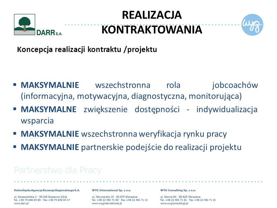 Koncepcja realizacji kontraktu /projektu  MAKSYMALNIE wszechstronna rola jobcoachów (informacyjna, motywacyjna, diagnostyczna, monitorująca)  MAKSYMALNE zwiększenie dostępności - indywidualizacja wsparcia  MAKSYMALNIE wszechstronna weryfikacja rynku pracy  MAKSYMALNIE partnerskie podejście do realizacji projektu REALIZACJA KONTRAKTOWANIA