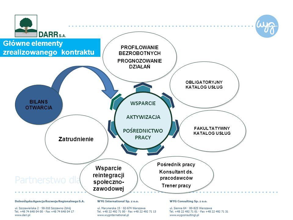 Główne elementy zrealizowanego kontraktu Pośrednik pracy Konsultant ds. pracodawców Trener pracy Pośrednik pracy Konsultant ds. pracodawców Trener pra