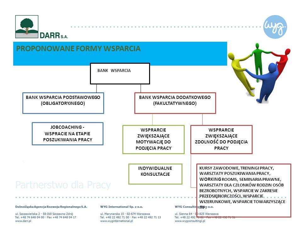 PROPONOWANE FORMY WSPARCIA BANK WSPARCIA PODSTAWOWEGO (OBLIGATORYJNEGO) BANK WSPARCIA DODATKOWEGO (FAKULTATYWNEGO) JOBCOACHING - WSPRACIE NA ETAPIE POSZUKIWANIA PRACY WSPRARCIE ZWIĘKSZAJĄCE MOTYWACJĘ DO PODJĘCIA PRACY BANK WSPARCIA INDYWIDUALNE KONSULTACJE WSPRARCIE ZWIĘKSZAJĄCE ZDOLNOŚĆ DO PODJĘCIA PRACY KURSY ZAWODOWE, TRENINGI PRACY, WARSZTATY POSZUKIWANIA PRACY, WORKING ROOMS, SEMINARIA PRAWNE, WARSZTATY DLA CZŁONKÓW RODZIN OSÓB BEZROBOTNYCH, WSPARCIE W ZAKRESIE PRZEDSIĘBIORCZOŚCI, WSPARCIE WIZERUNKOWE, WSPARCIE TOWARZYSZĄCE ITP.