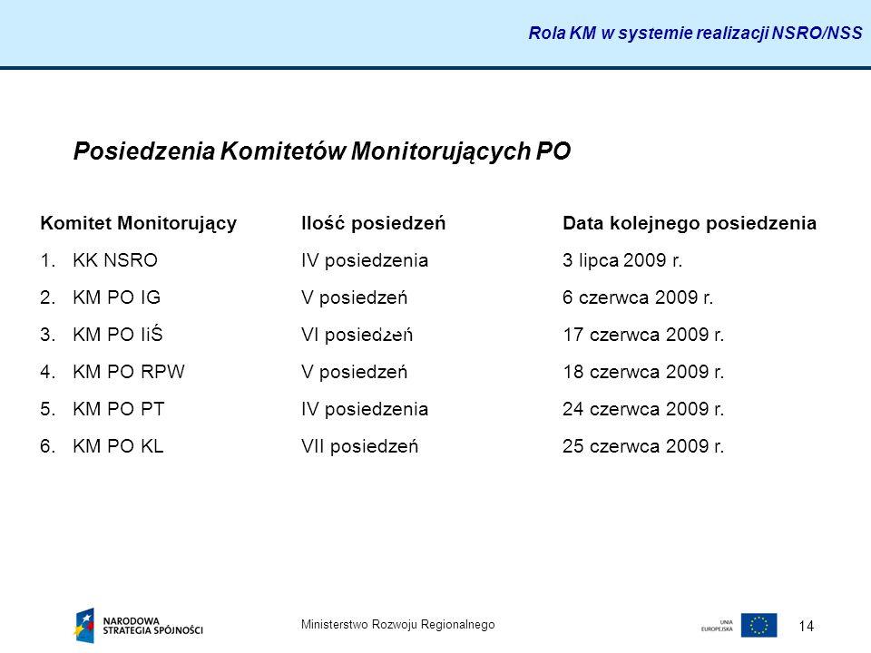 Ministerstwo Rozwoju Regionalnego 14 Posiedzenia Komitetów Monitorujących PO Komitet MonitorującyIlość posiedzeńData kolejnego posiedzenia 1.KK NSROIV