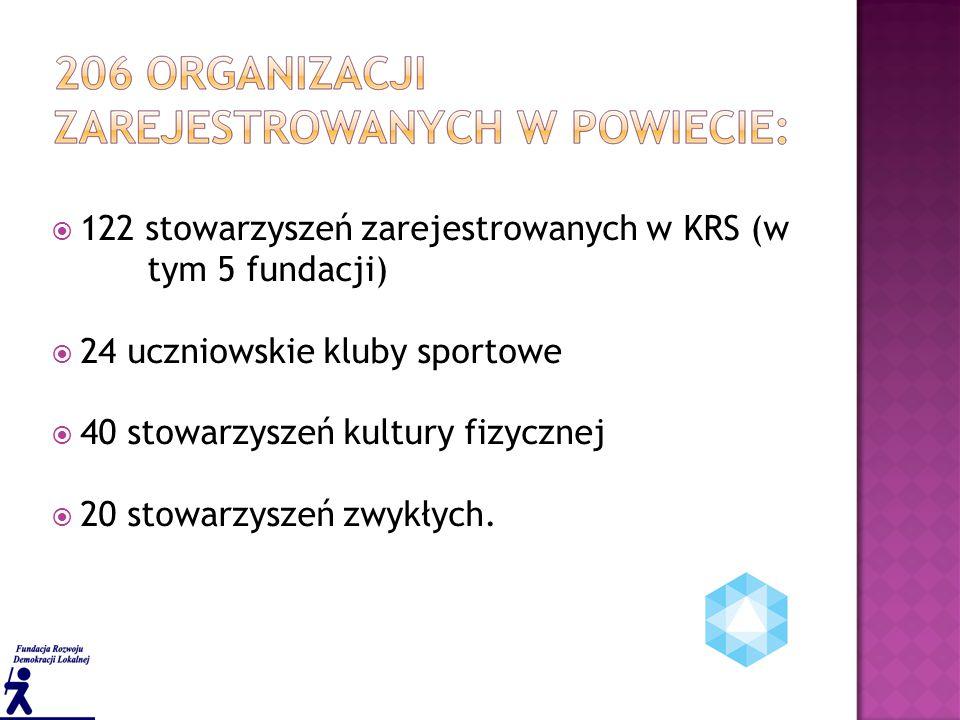 122 stowarzyszeń zarejestrowanych w KRS (w tym 5 fundacji)  24 uczniowskie kluby sportowe  40 stowarzyszeń kultury fizycznej  20 stowarzyszeń zwykłych.