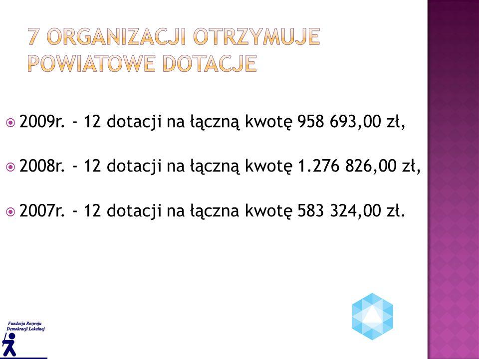  2009r. - 12 dotacji na łączną kwotę 958 693,00 zł,  2008r.
