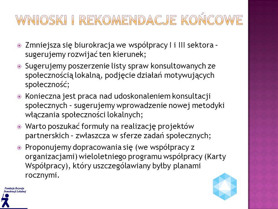  Zmniejsza się biurokracja we współpracy I i III sektora – sugerujemy rozwijać ten kierunek;  Sugerujemy poszerzenie listy spraw konsultowanych ze społecznością lokalną, podjęcie działań motywujących społeczność;  Konieczna jest praca nad udoskonaleniem konsultacji społecznych – sugerujemy wprowadzenie nowej metodyki włączania społeczności lokalnych;  Warto poszukać formuły na realizację projektów partnerskich – zwłaszcza w sferze zadań społecznych;  Proponujemy dopracowania się (we współpracy z organizacjami) wieloletniego programu współpracy (Karty Współpracy), który uszczególawiany byłby planami rocznymi.